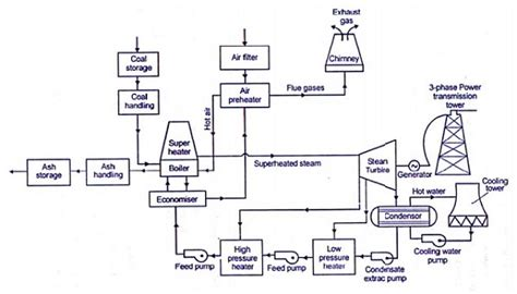 layout of modern steam power plant steam power plants study material lecturing notes