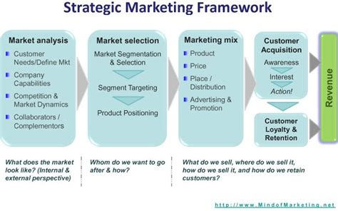 Strategic Marketing Framework To Print Out Hang On Your Wall At Work Mind Of Marketing Marketing Framework Template
