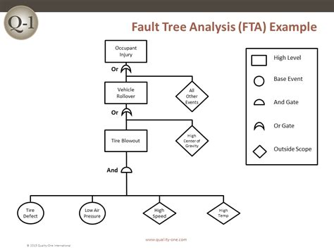 8d Eight Disciplines Of Problem Solving Quality One Fault Tree Analysis Template Excel