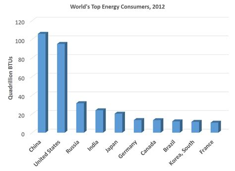 highest energy consumers in the world current and future energy sources of the usa egee 102