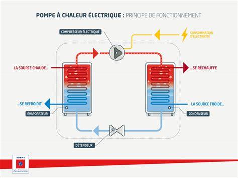 Fonctionnement Pompe à Chaleur 4330 by Pompe 224 Chaleur