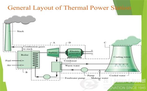 thermal power plant model layout cfb boiler news circulating fluidised bed boiler case