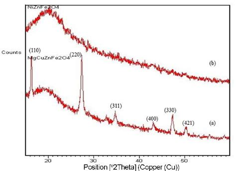 xrd pattern of nickel ferrite fig 2 x ray diffraction patterns of a magnesium copper