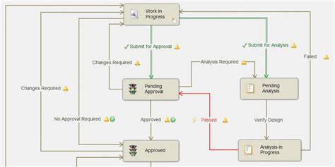 pdm workflow creating an effective pdm workflow using configuration