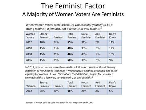 Feminist Factor 2006 2012   Ms. Magazine Blog