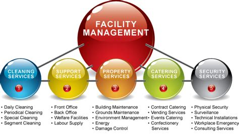 facility management ppt templates let s talk about basics of facility management linkedin