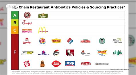 b and f system 11 restaurant chains get f grade for antibiotics in