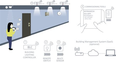 smart lighting control systems smart lighting system for wireless building light control
