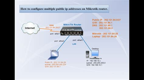 Pc Router Mikrotik mikrotik router configure ip addresses