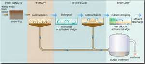 on water filtration part 2 sewage of place and space