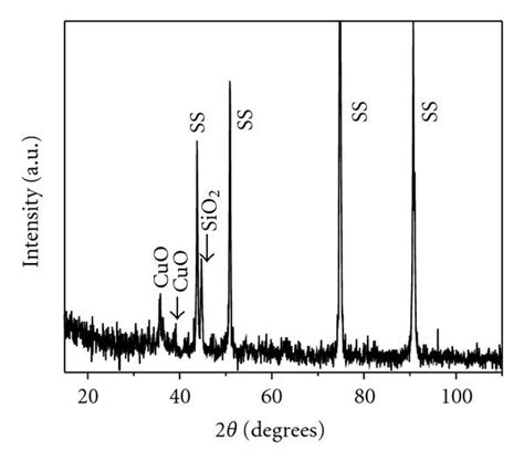 xrd pattern for copper oxide silica copper oxide composite thin films as solar