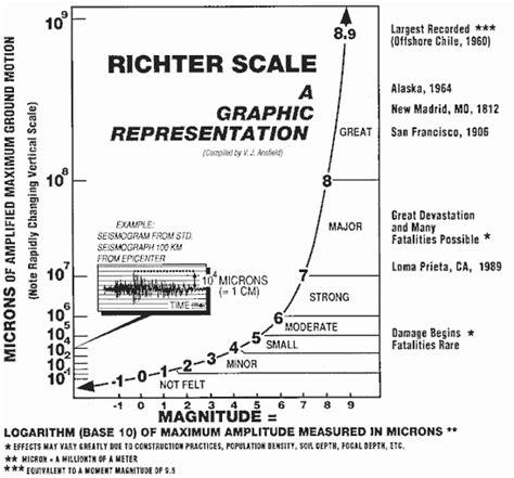 tabla de escala de sismos richter y mercalli 191 qu 233 es la escala de ritcher respuestas tips