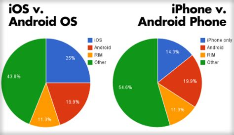 android vs iphone market android vs ios gsm nation bloggsm nation