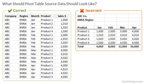 pivot table exle data how to setup source data for pivot tables unpivot in excel
