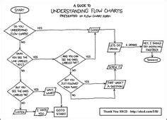 sample flow charts images flowchart process
