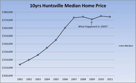 what s wrong with median home prices