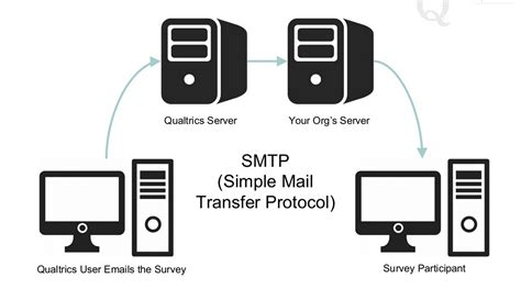 Smtp Lookup 7 Letters That Can Save Your Survey Emails From Spam Qualtrics