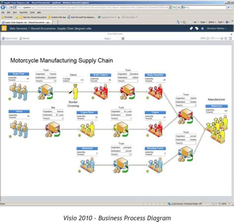 business process visio template visio 2010 features acctech systems