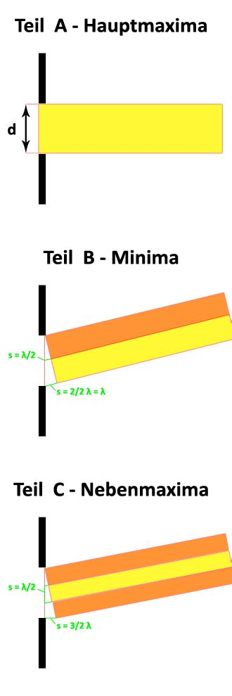 lichtbeugung am gitter einzelspalt physik4all de physik verst 228 ndlich erkl 228 rt
