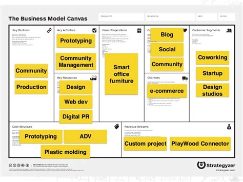 alibaba business model canvas business model canvas il caso playwood