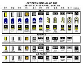 rank insignia officer