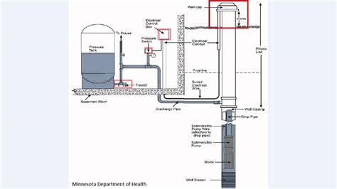 residential well water system diagram wiring diagrams