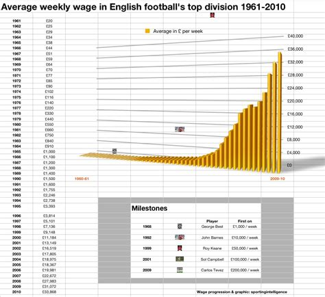 epl average salary revealed official english football wage figures for the