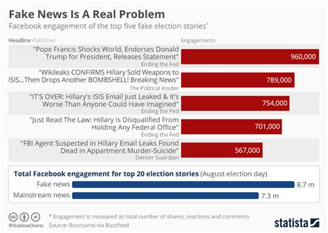 A More News by Chart News Is A Real Problem Statista