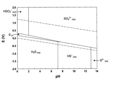 diagramme potentiel ph du cadmium corrigé projet