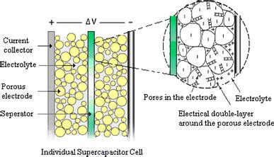 supercapacitors wiki a presentation of supercapacitor http en or open i