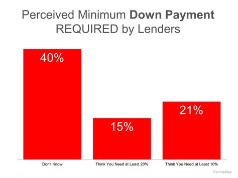 how much do i need to buy a house how much down payment do i need