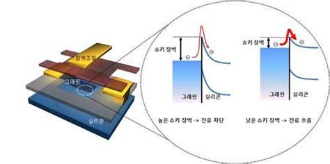electron transistor graphene microprocessor based samsung graphene at 300 ghz