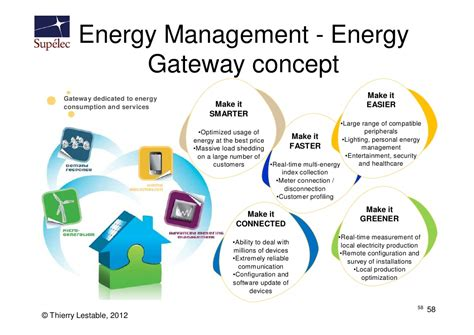 Mba In Energy Management Uk by Supelec M2m Iot Course 1 Introduction Part 2 2012