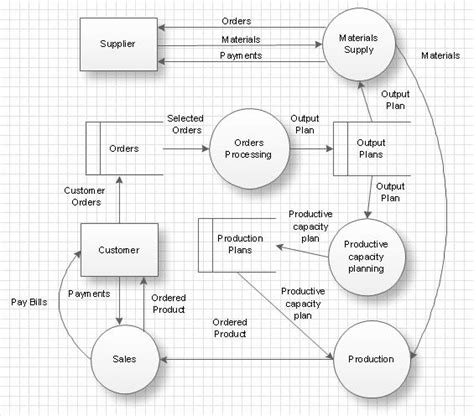 make dfd 11 best data flow diagrams dfd images on data