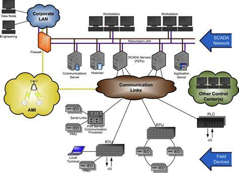 Sistem Kontrol by Scada System