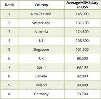 Mba Salary Idaho by The Top 10 Countries For Post Mba Salary Levels In 2015