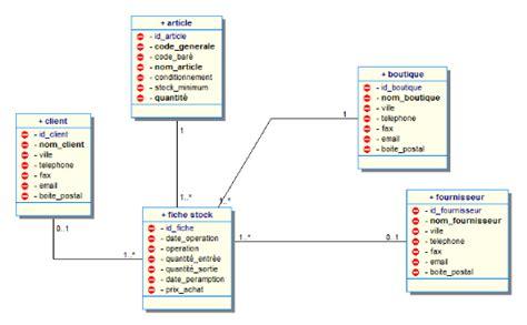 diagramme de classe application de gestion de stock memoire application de gestion commerciale des