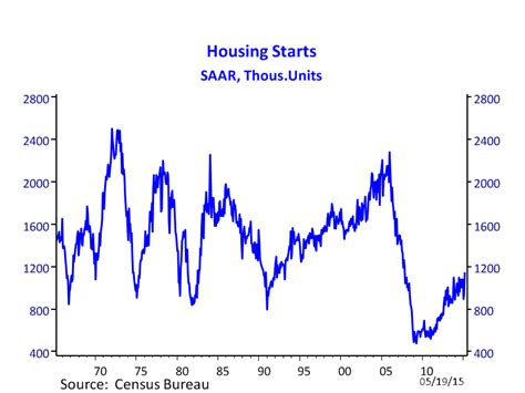 Housing Starts by Housing Starts April 2015 Real Estate