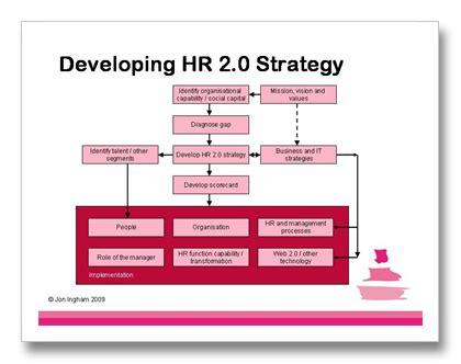 Human Capital Planning Template by Hr 2 0 Strategy Strategic Human Capital Management Hcm