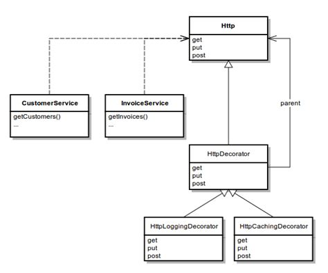 design pattern typescript typescript decorators billingsblessingbags org