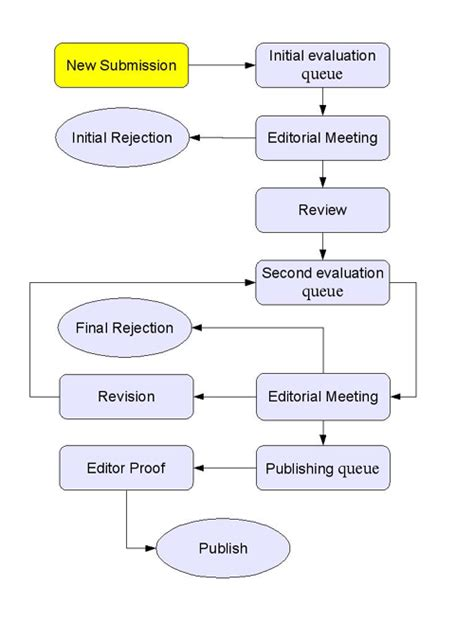 paper workflow establishing an editorial and publishing system