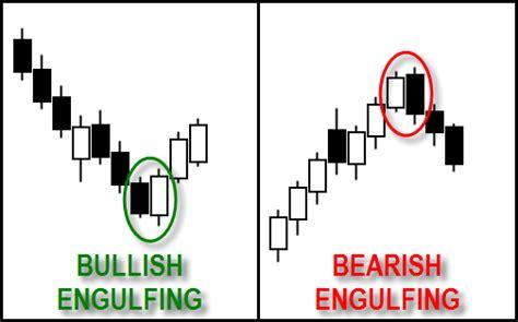 engulfing pattern adalah candlestick pattern foreximf com