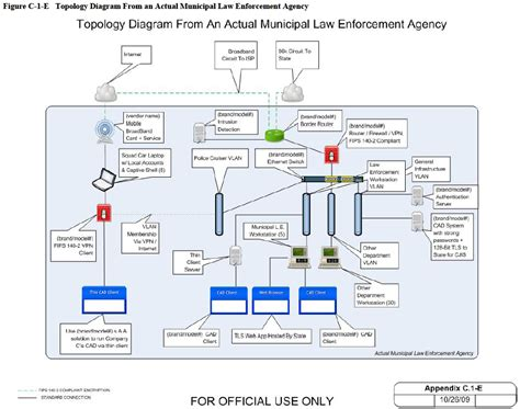 Cjis Search U S Doj Fbi Criminal Justice Information Services Cjis Security Policy 2011 Draft