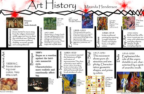 printable art history timeline pin by dawn sangmeister on classroom pinterest