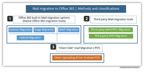 Office 365 Mail Focused Mail Migration To Office 365 Mail Migration Methods