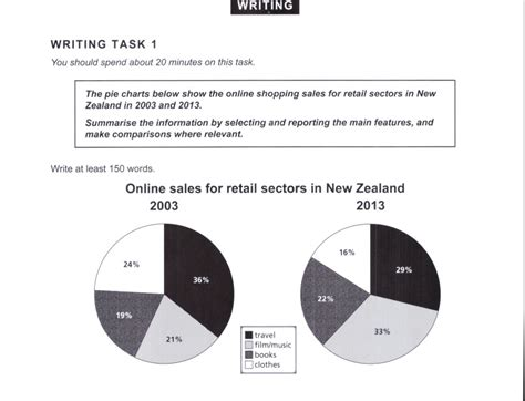 ielts essay writing sles the pie chart below show the sales for retail
