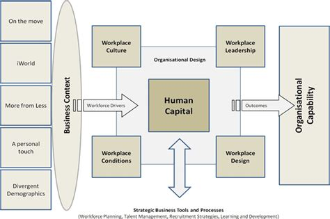 human capital planning template human capital institute workforce planning model pictures