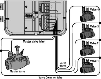 what is an irrigation master valve