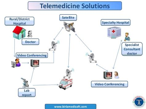 ppt templates for hospital management system powerpoint templates for system architecture images