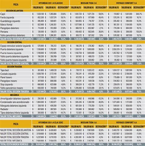 tabla de avaluo de vehiculos 2 016 tabla avaluo comercial 2016 vehiculos colombia tablas